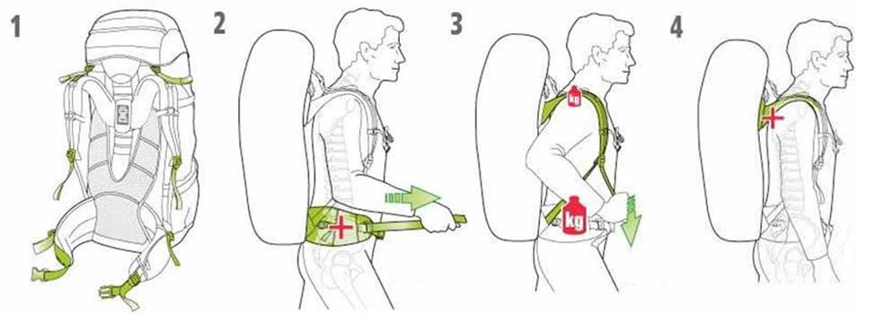 مراحل تنظیم کوله پشتی